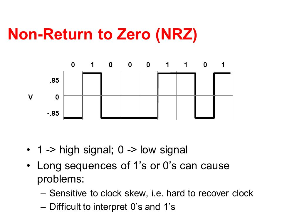 Non-Return to Zero (NRZ)
