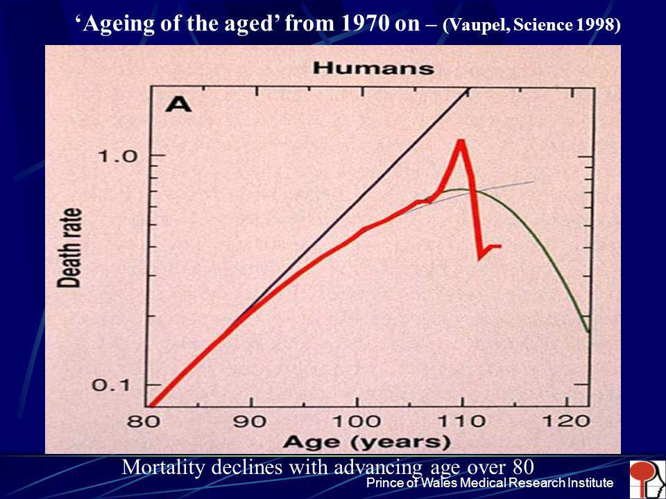 'Ageing of the aged' from 1970 on – (Vaupel, Science 1998)