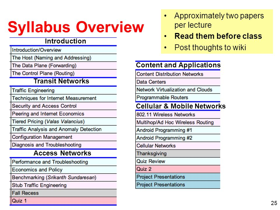 Syllabus Overview Approximately two papers per lecture