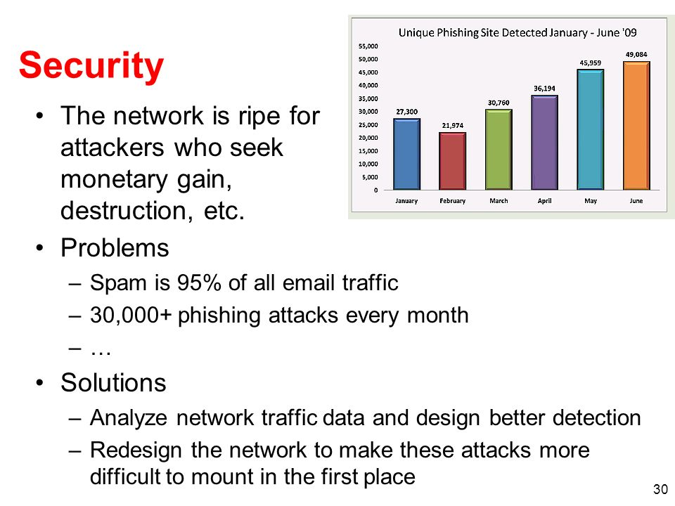 Security The network is ripe for attackers who seek monetary gain, destruction, etc. Problems. Spam is 95% of all email traffic.