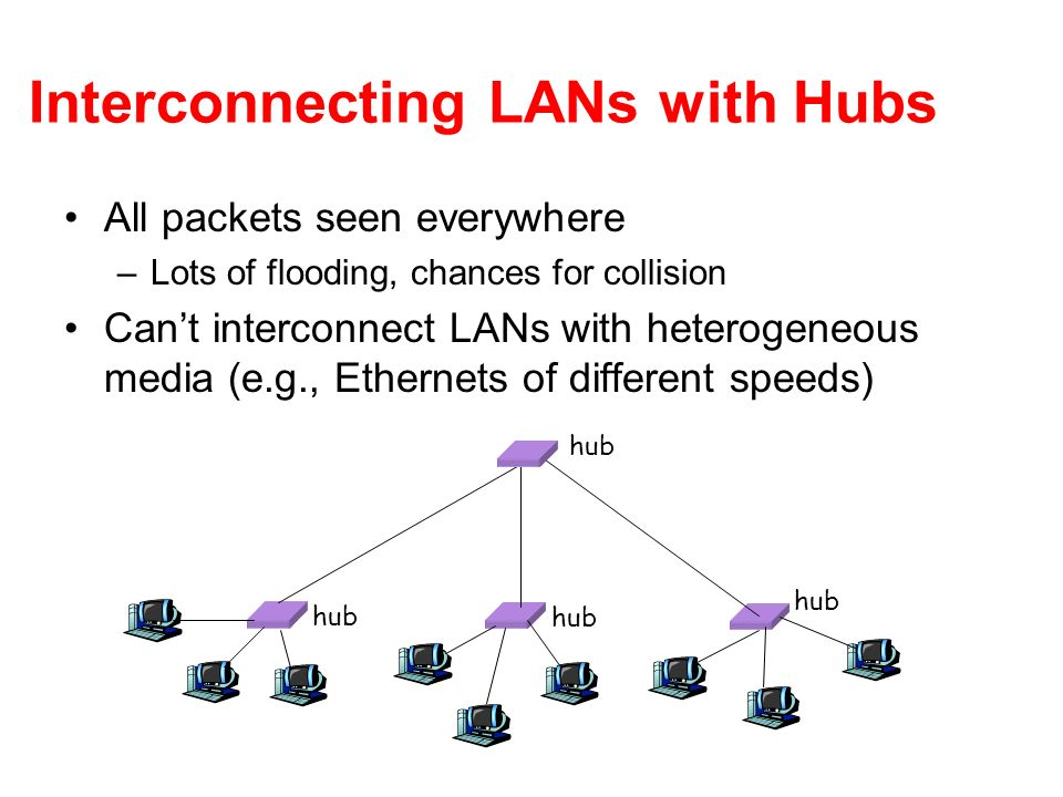 Interconnecting LANs with Hubs