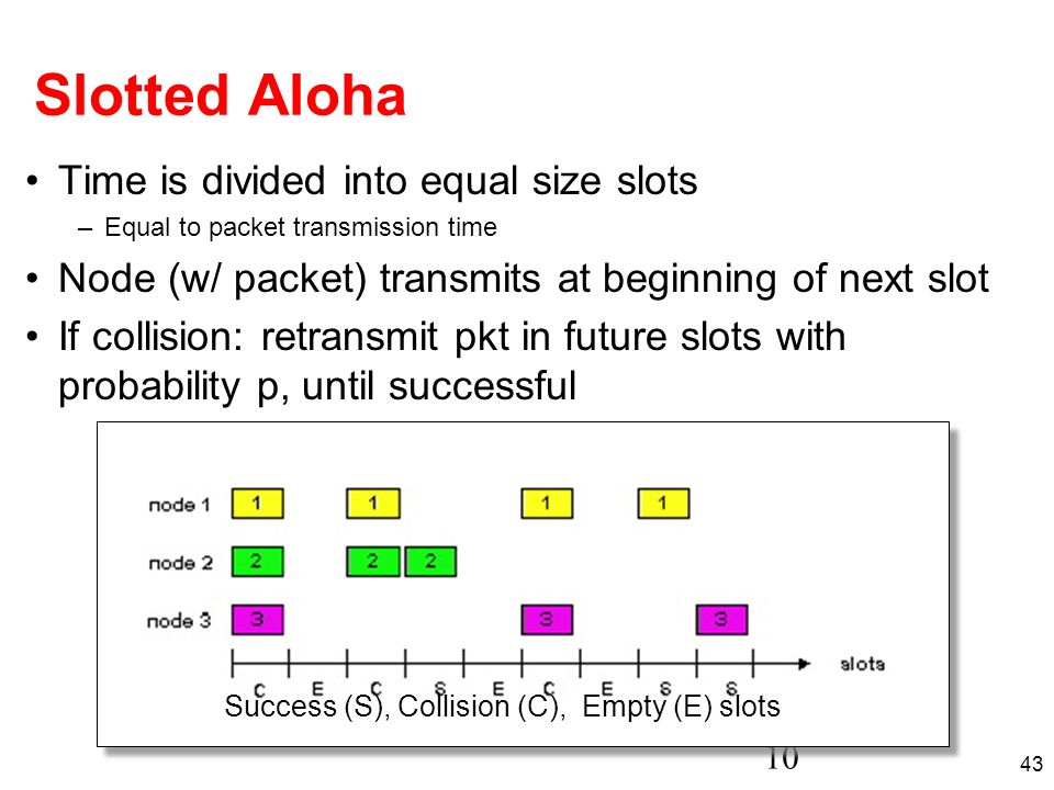 Slotted Aloha Time is divided into equal size slots
