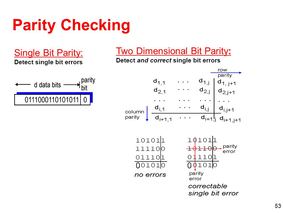 Parity Checking Two Dimensional Bit Parity: Single Bit Parity: