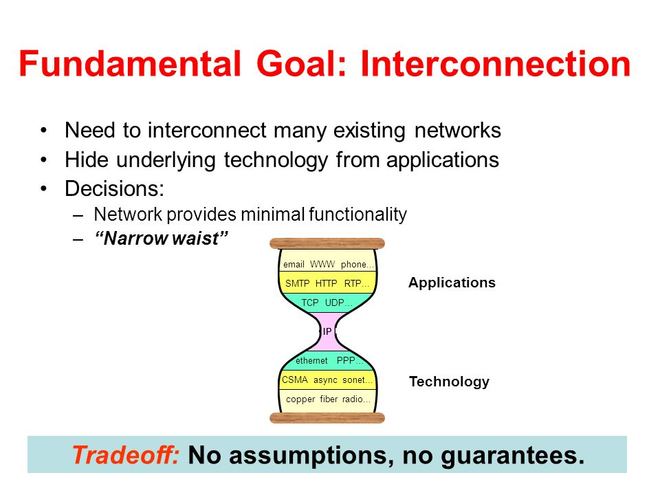 Fundamental Goal: Interconnection