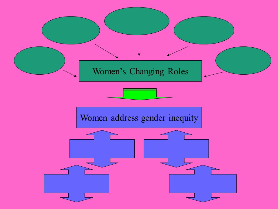 Women's Changing Roles