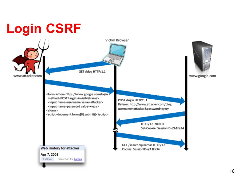 Login CSRF