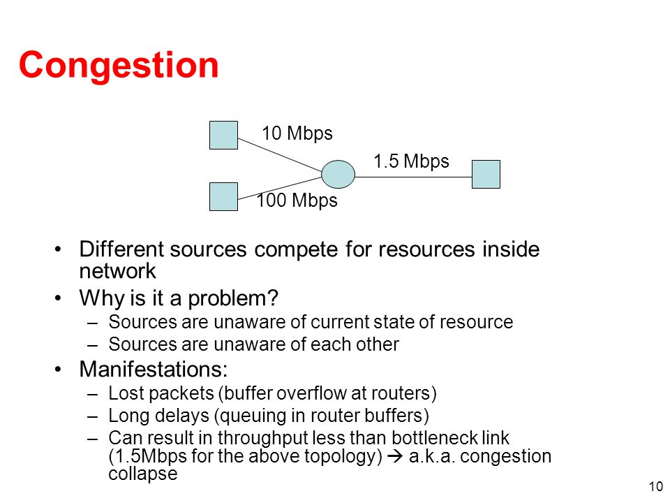 Congestion Different sources compete for resources inside network