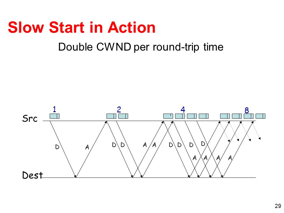 Double CWND per round-trip time