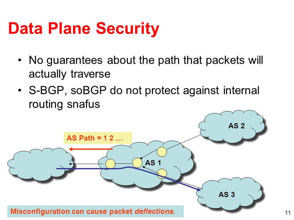 Data Plane Security No guarantees about the path that packets will actually traverse. S-BGP, soBGP do not protect against internal routing snafus.