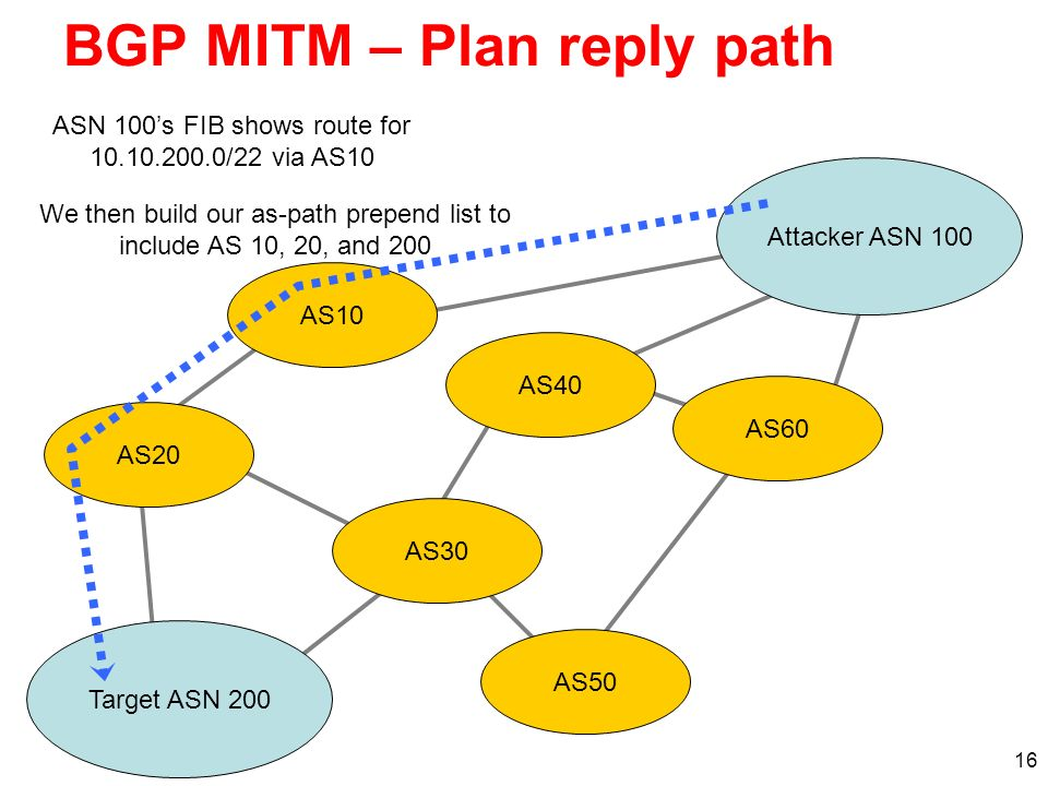 BGP MITM – Plan reply path