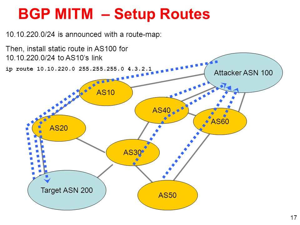 BGP MITM – Setup Routes 10.10.220.0/24 is announced with a route-map: