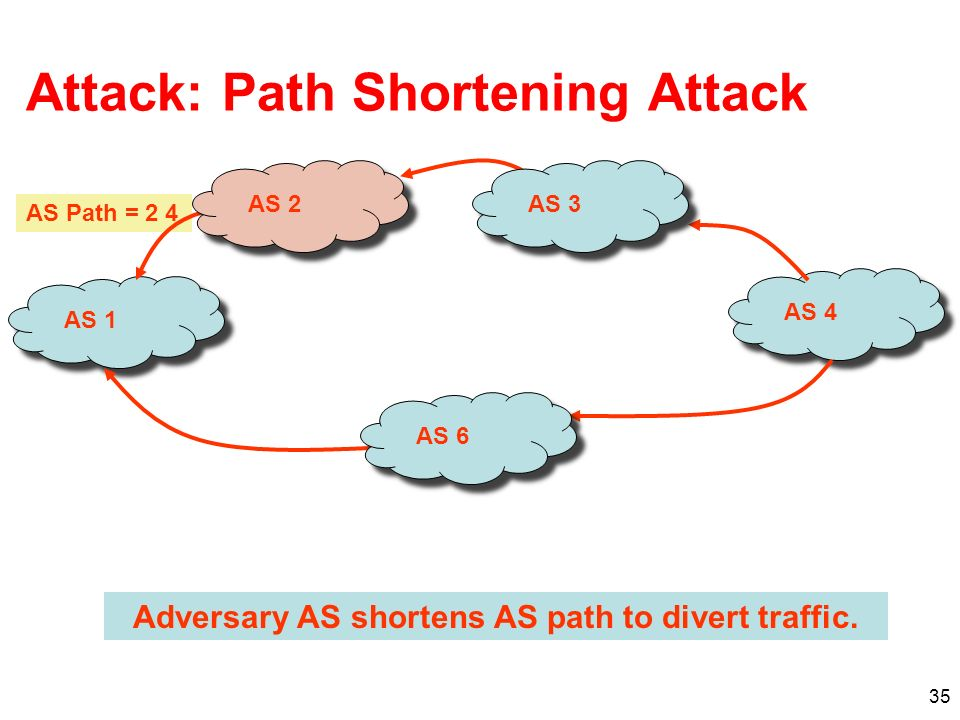 Attack: Path Shortening Attack
