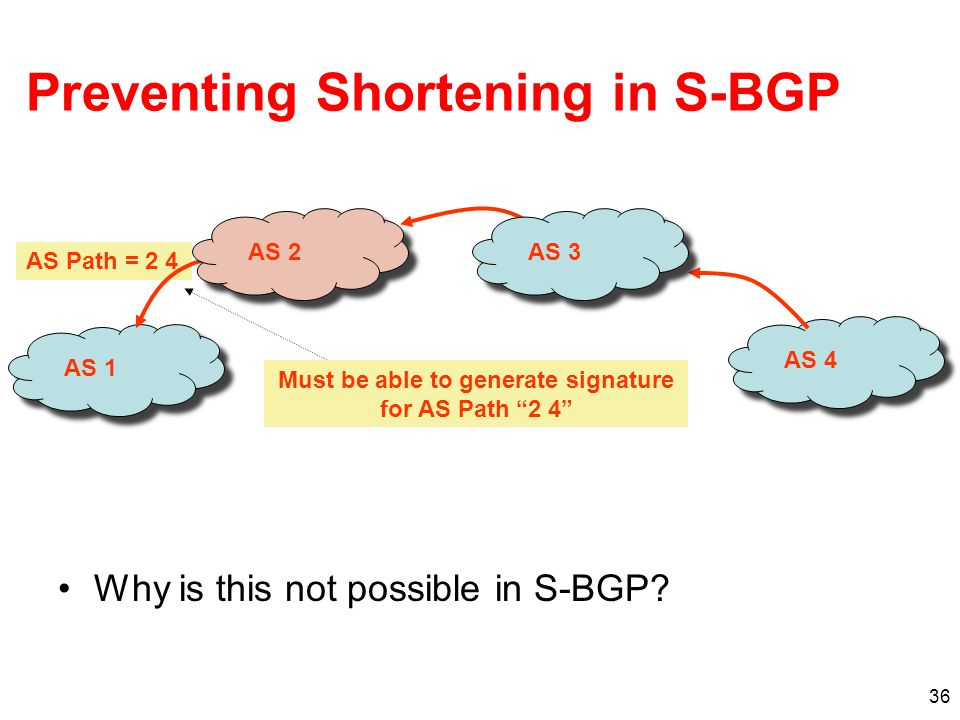 Preventing Shortening in S-BGP