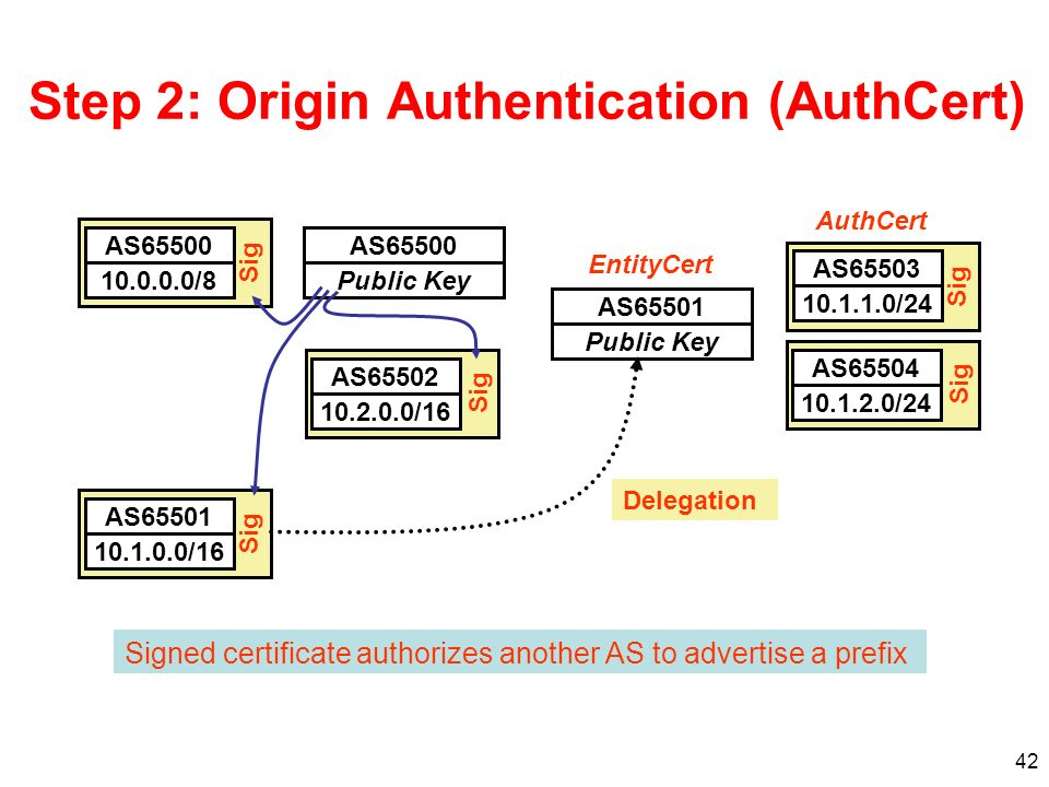 Step 2: Origin Authentication (AuthCert)