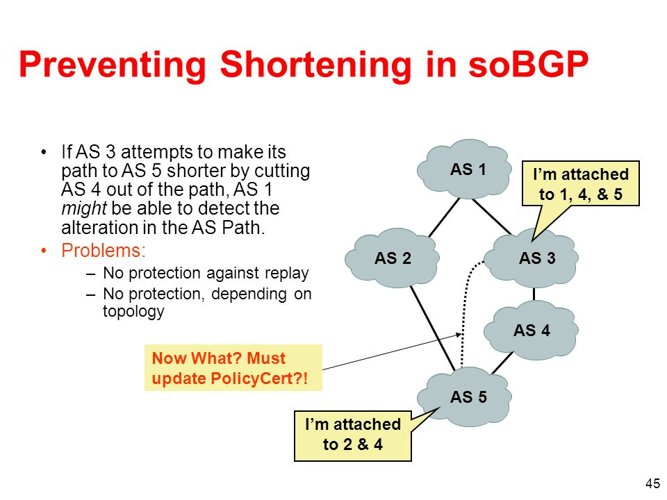 Preventing Shortening in soBGP