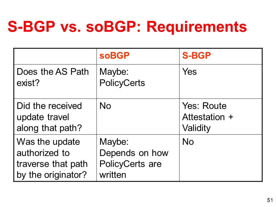 S-BGP vs. soBGP: Requirements