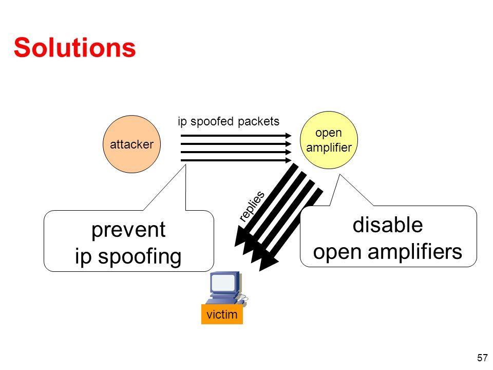 Solutions disable prevent open amplifiers ip spoofing