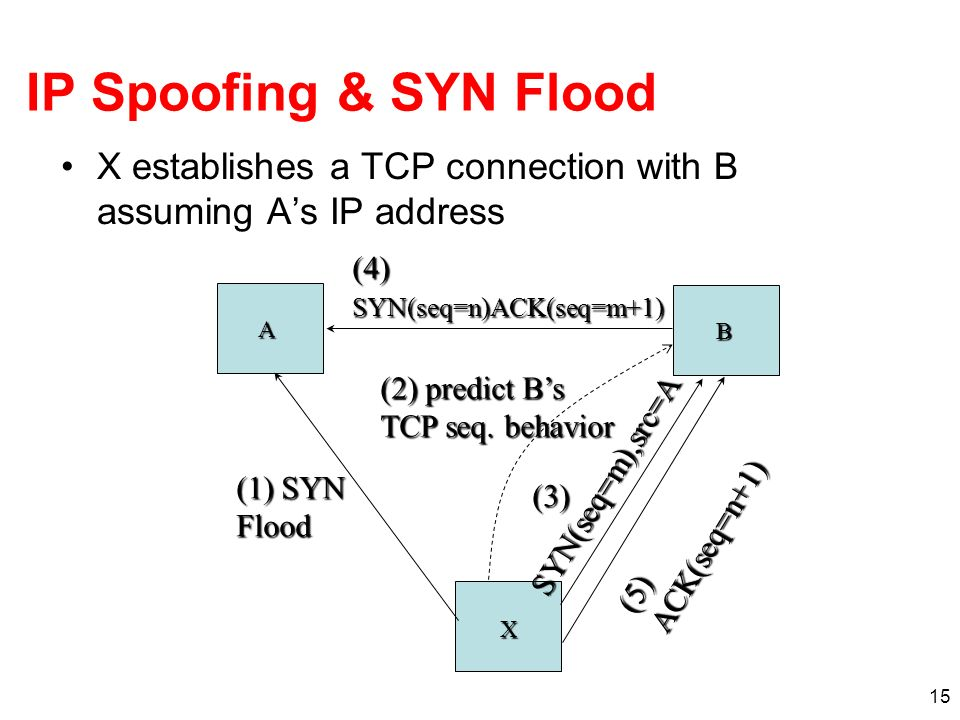 IP Spoofing & SYN Flood X establishes a TCP connection with B assuming A's IP address. (4) SYN(seq=n)ACK(seq=m+1)