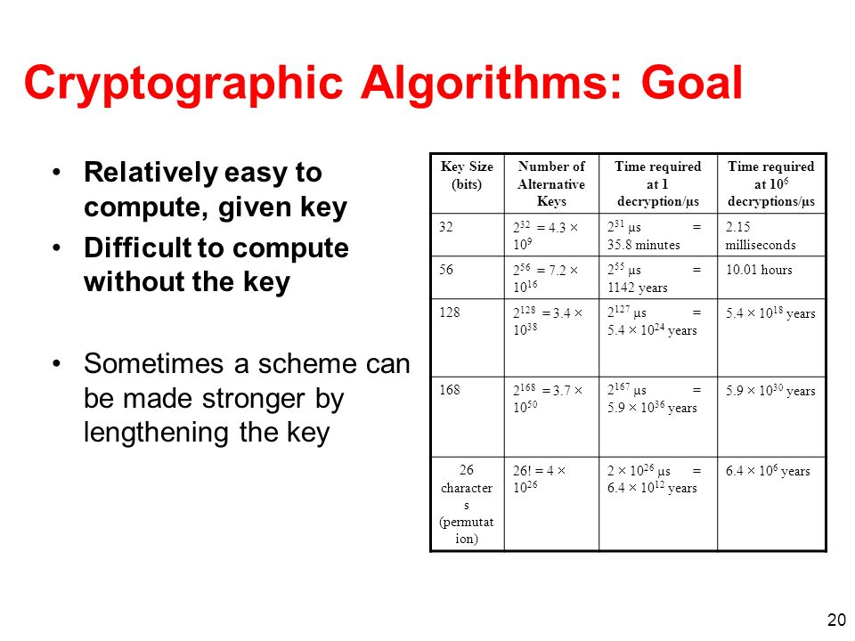 Cryptographic Algorithms: Goal