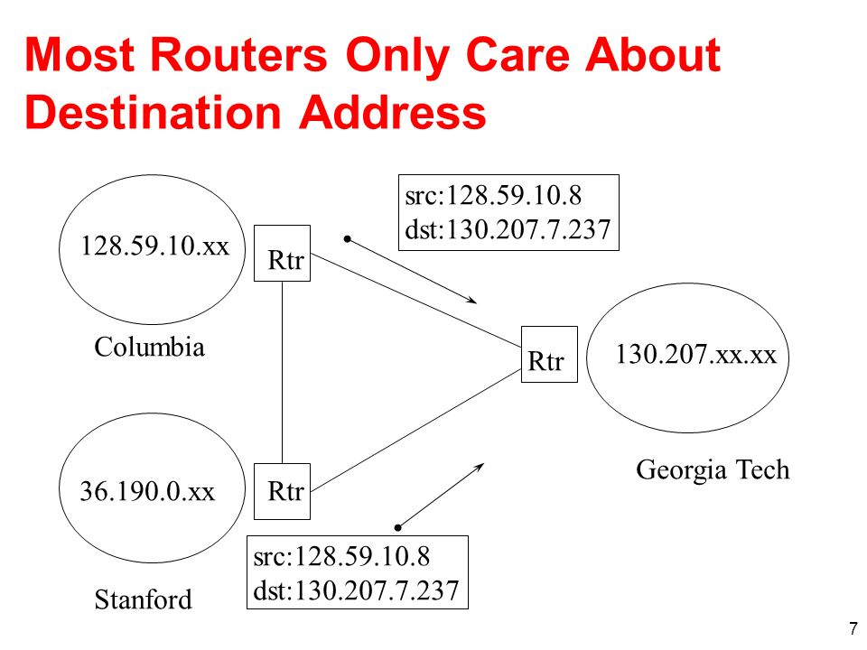 Most Routers Only Care About Destination Address