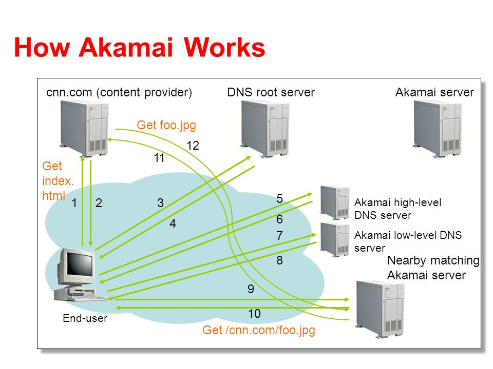 How Akamai Works cnn.com (content provider) DNS root server