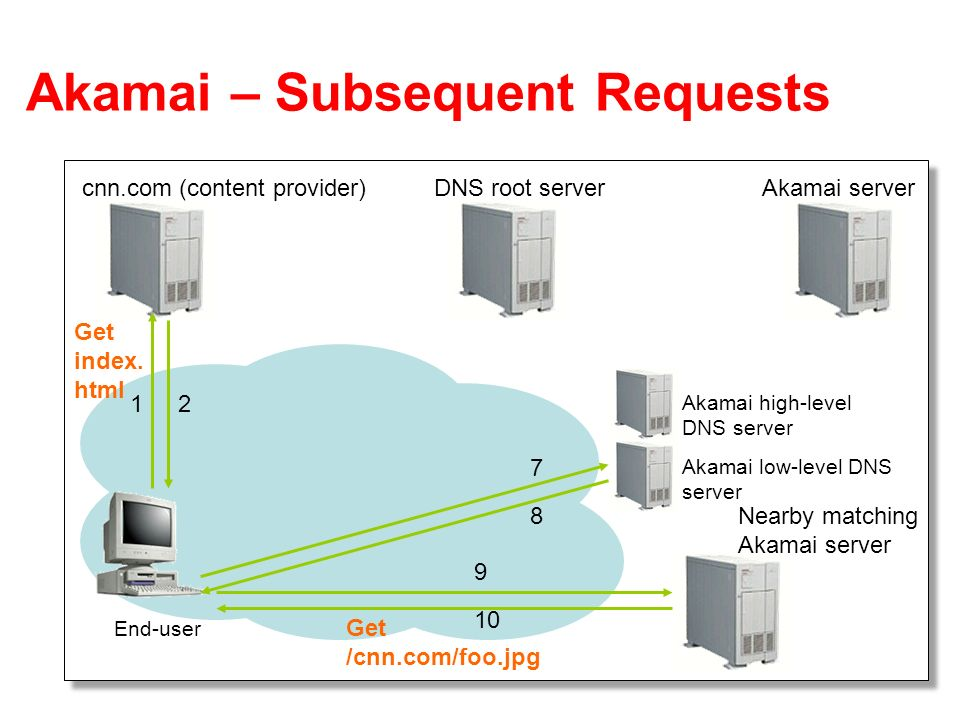 Akamai – Subsequent Requests