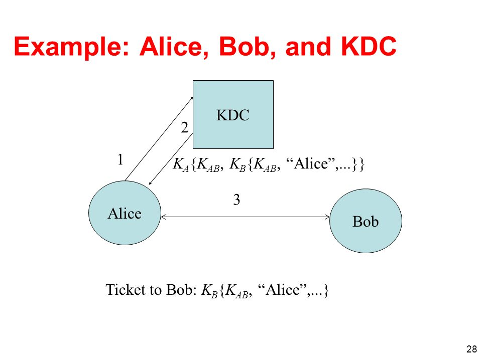 Example: Alice, Bob, and KDC