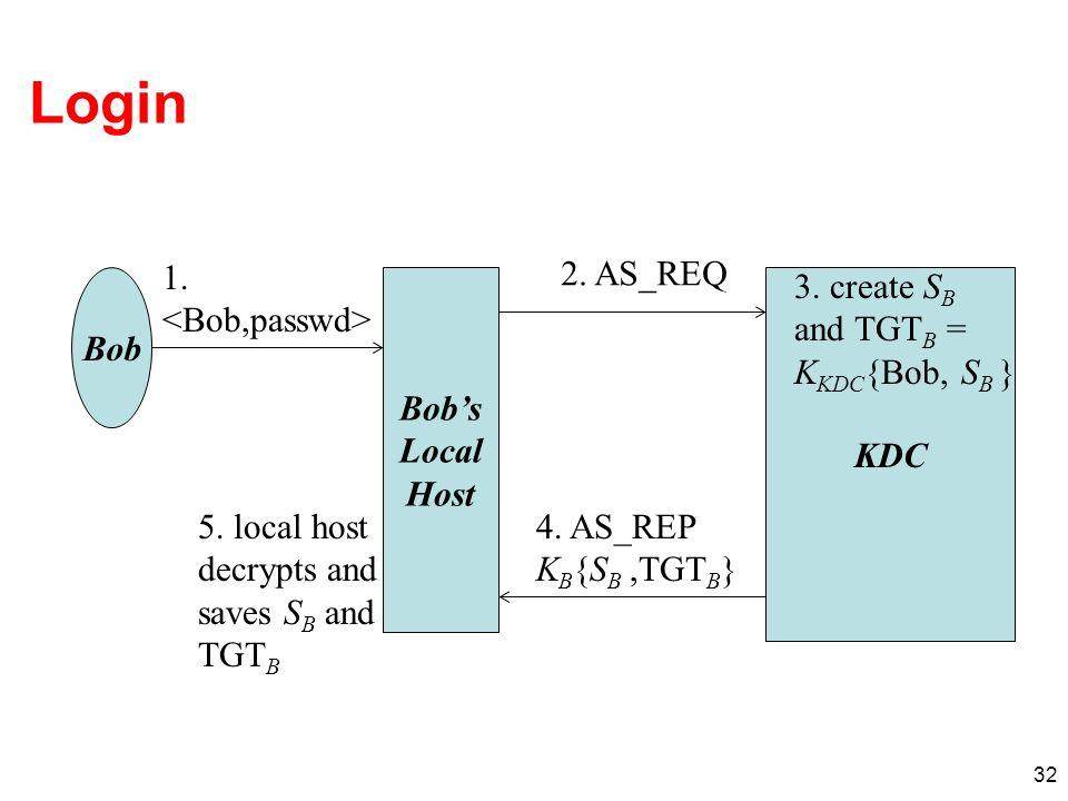 Login 1. <Bob,passwd> 2. AS_REQ 3. create SB and TGTB =