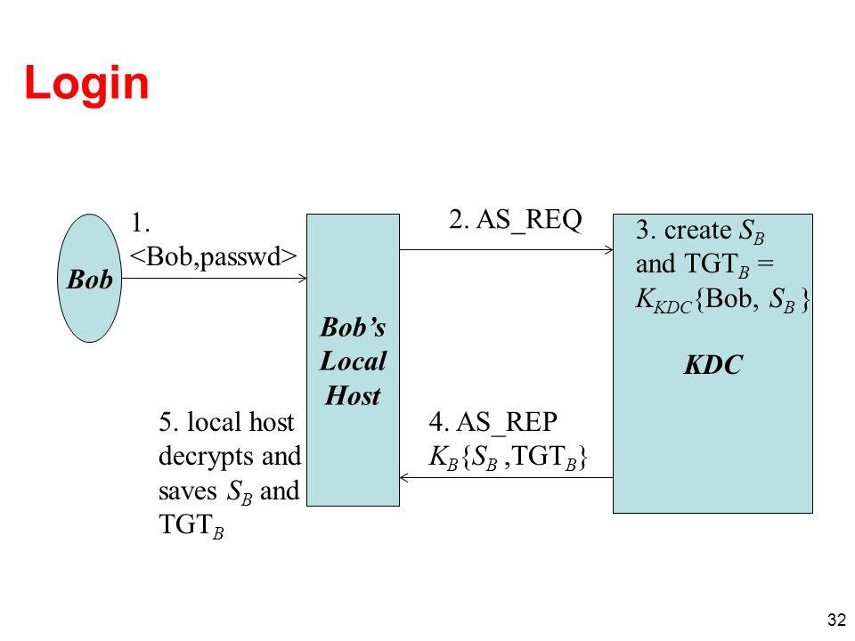 Login 1. <Bob,passwd> 2. AS_REQ 3. create SB and TGTB =