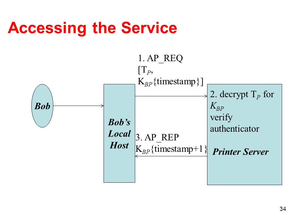 Accessing the Service 1. AP_REQ [TP, KBP{timestamp}] 2. decrypt TP for