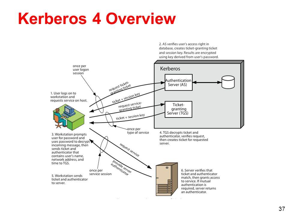 Kerberos 4 Overview