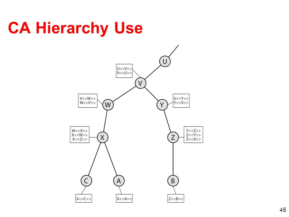 CA Hierarchy Use Stallings Figure 14.5 illustrates the use of an X.509 hierarchy to mutually verify clients certificates.