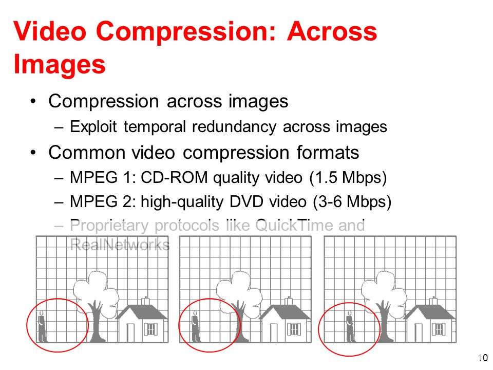 Video Compression: Across Images
