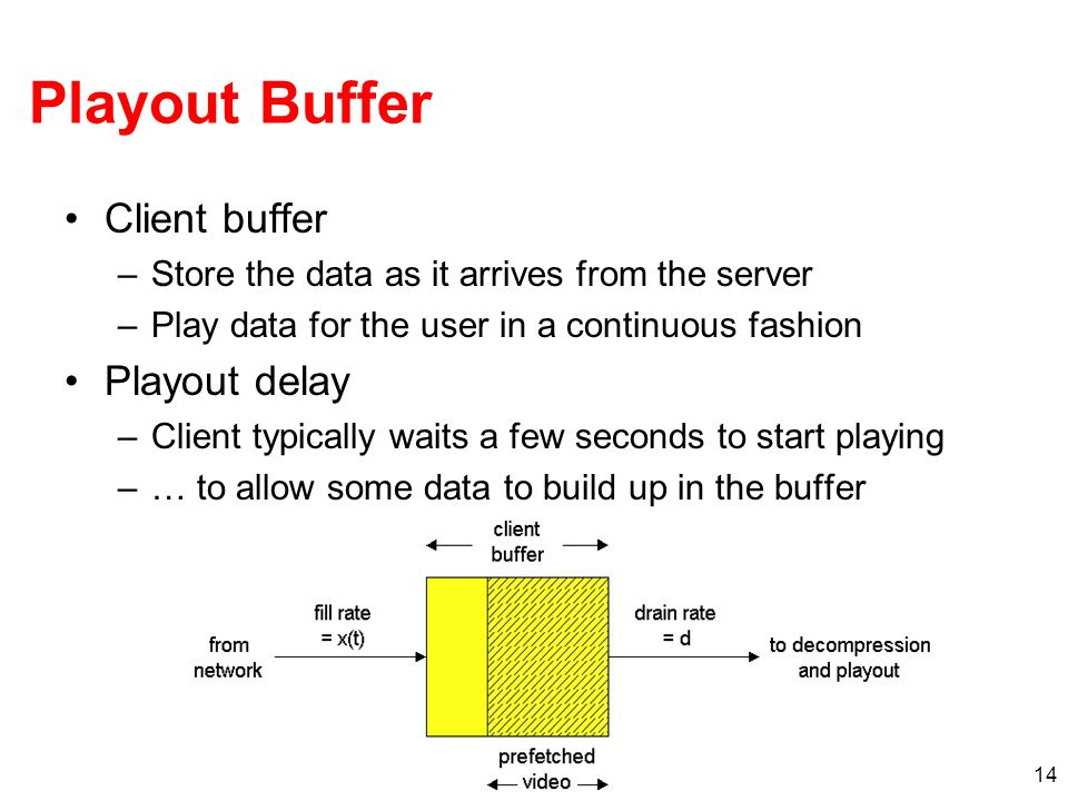 Playout Buffer Client buffer Playout delay