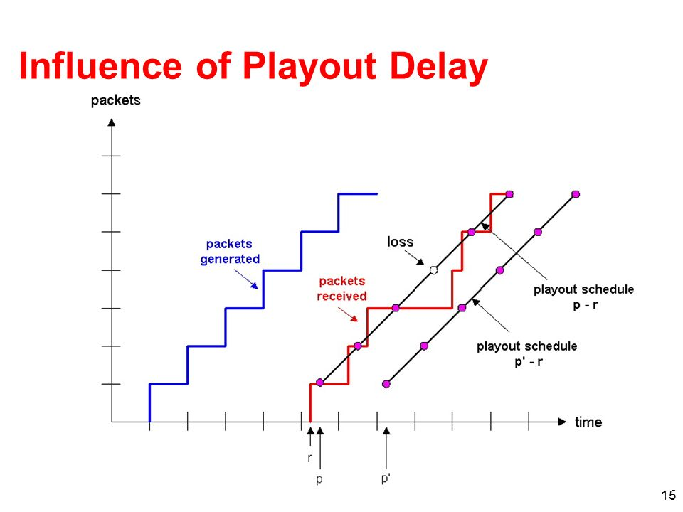 Influence of Playout Delay