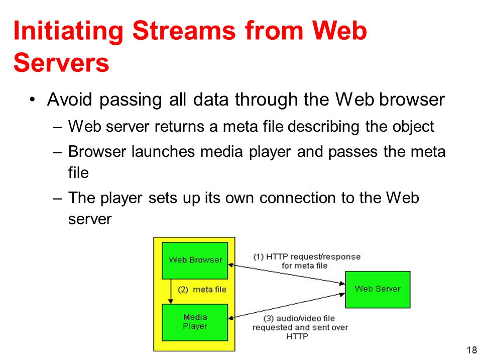 Initiating Streams from Web Servers