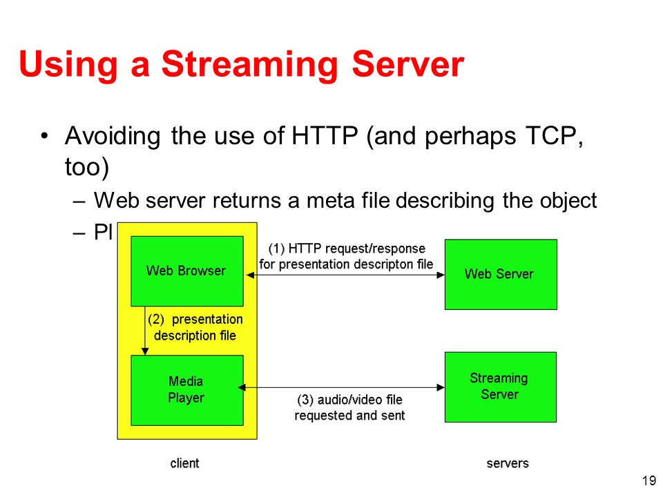 Using a Streaming Server