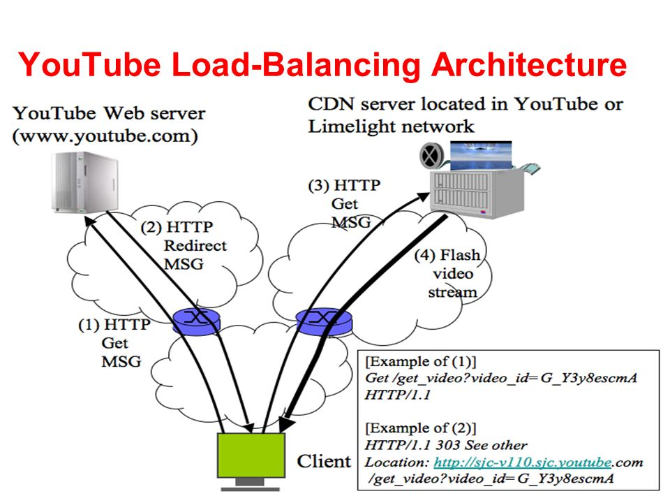 YouTube Load-Balancing Architecture