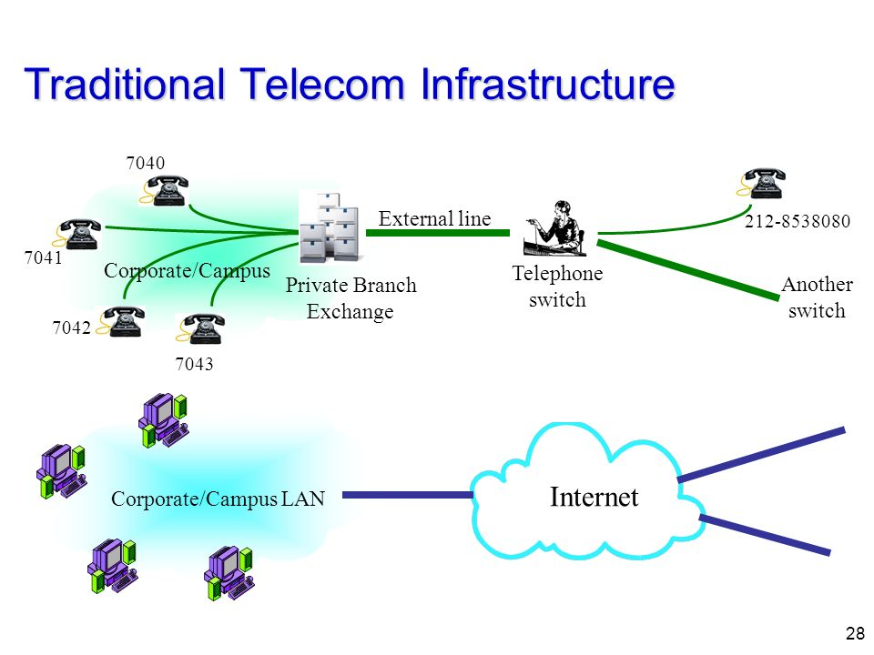 Traditional Telecom Infrastructure