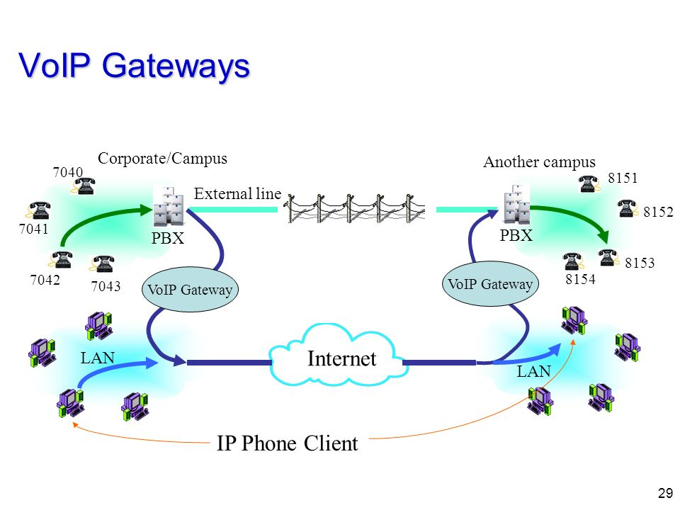 VoIP Gateways Internet IP Phone Client Corporate/Campus Another campus