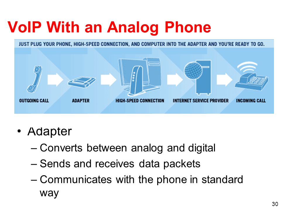 VoIP With an Analog Phone