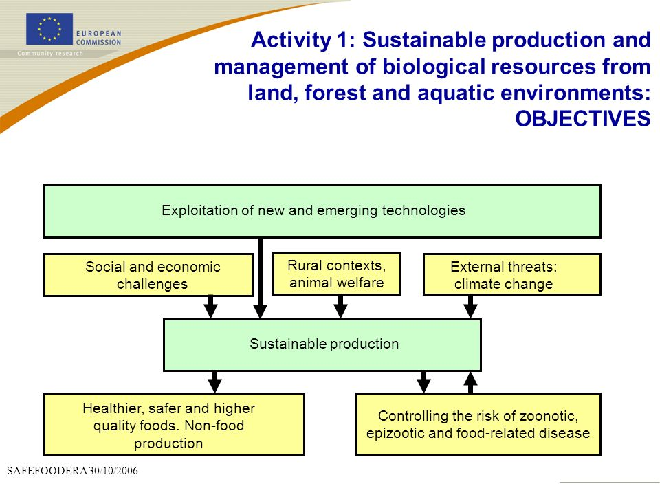 Activity 1: Sustainable production and management of biological resources from land, forest and aquatic environments: OBJECTIVES