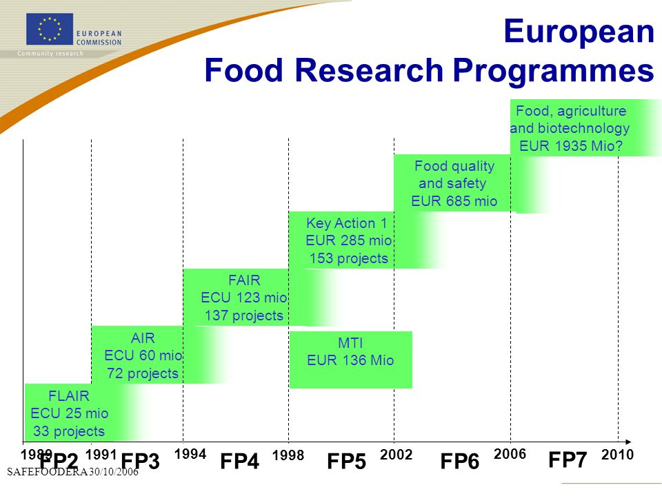 European Food Research Programmes