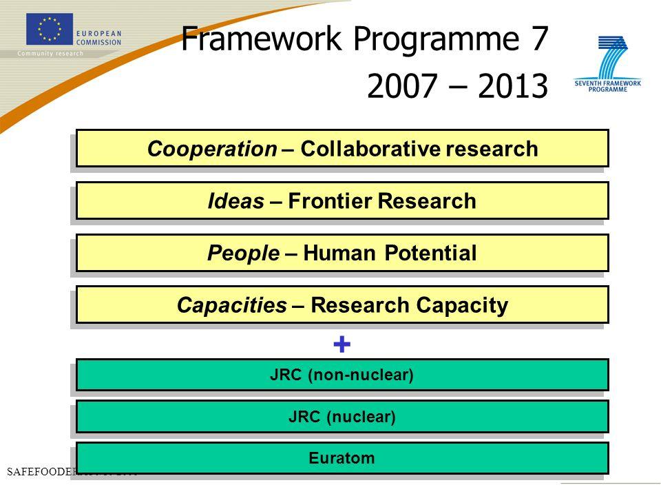 Framework Programme 7 2007 – 2013 +