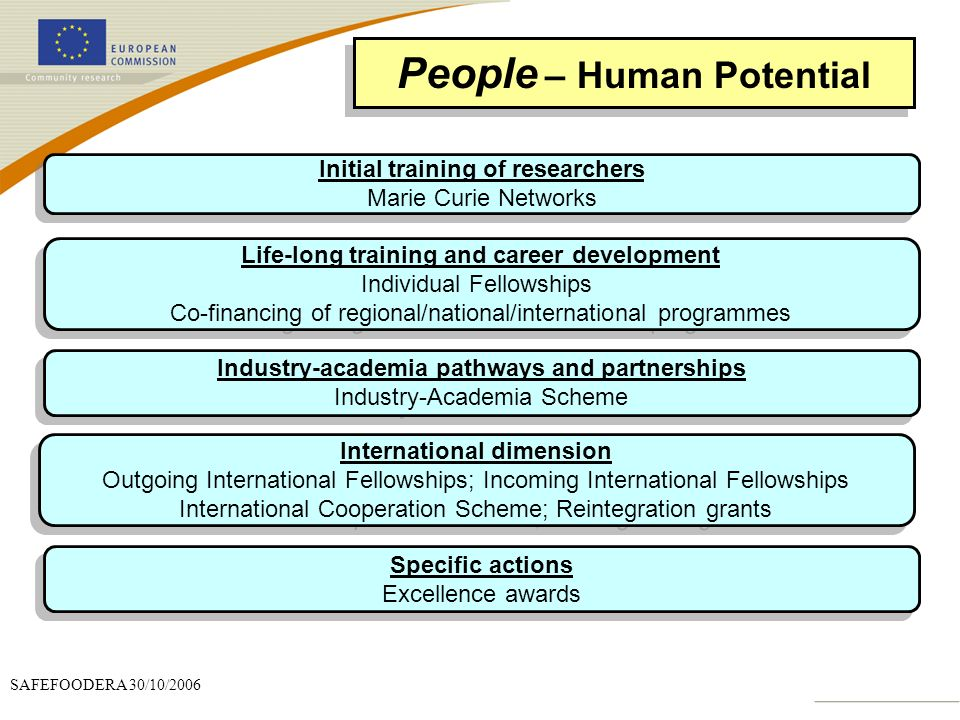 People – Human Potential