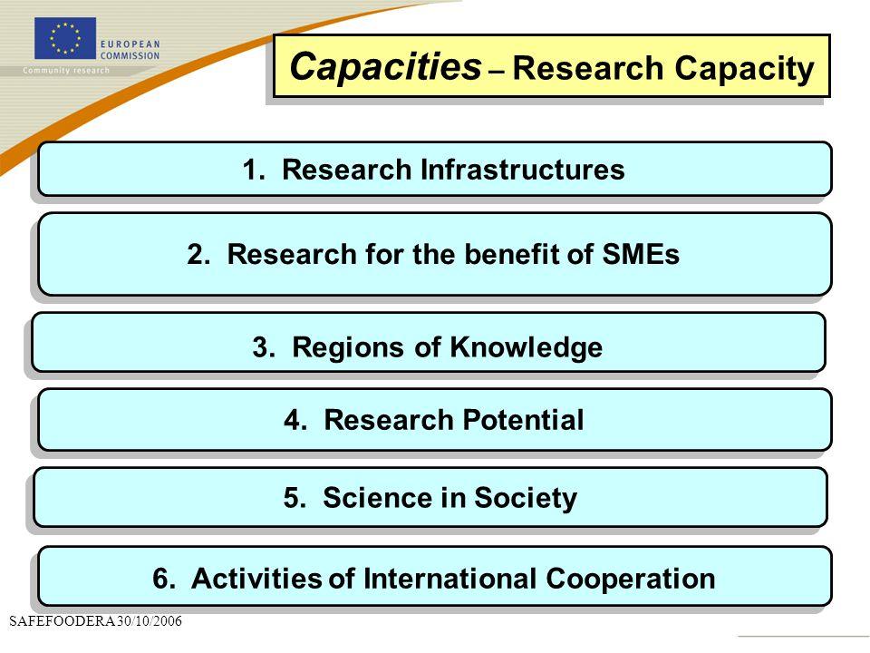 Capacities – Research Capacity