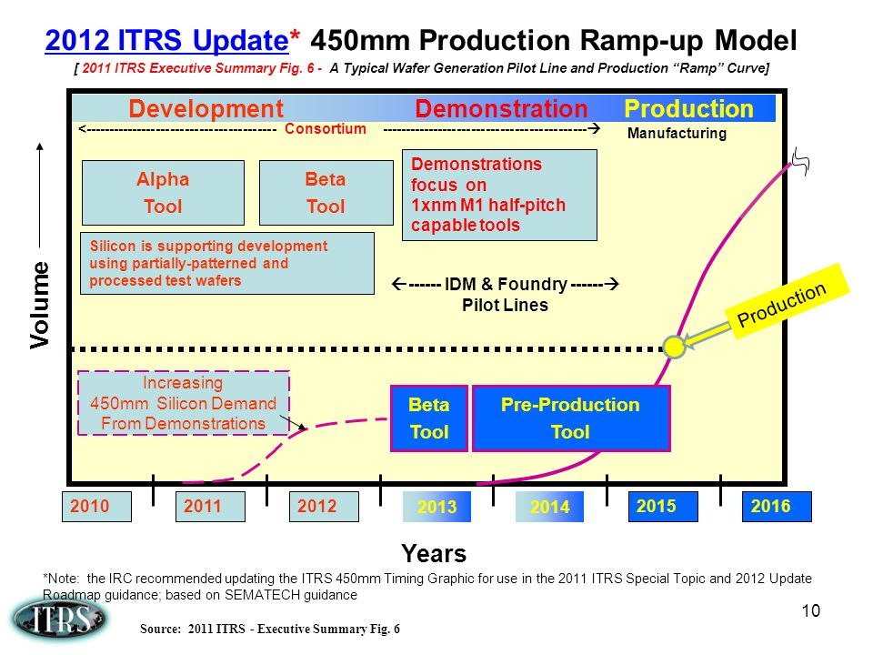 2012 ITRS Update* 450mm Production Ramp-up Model
