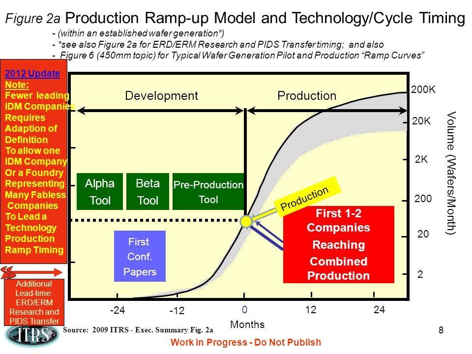 Production Ramp-up Model and Technology/Cycle Timing