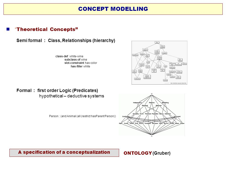 A specification of a conceptualization