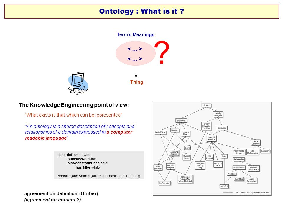 Ontology : What is it < … >